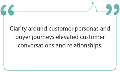 Customer persona and buyer journey clarity