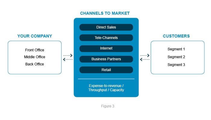 Channels to market between your company and your customers